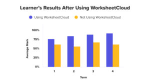 Learners Results After Using WorksheetCloud
