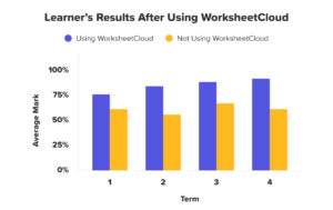 Results After Using WorksheetCloud